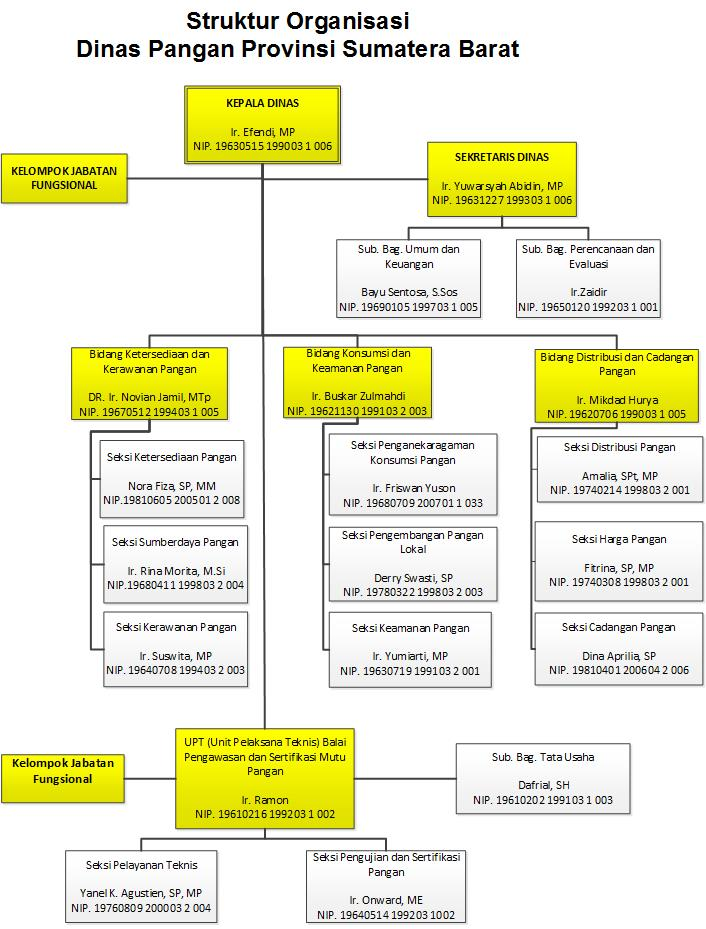 Struktur Organisasi Dinas Pangan Provinsi Sumatera Barat